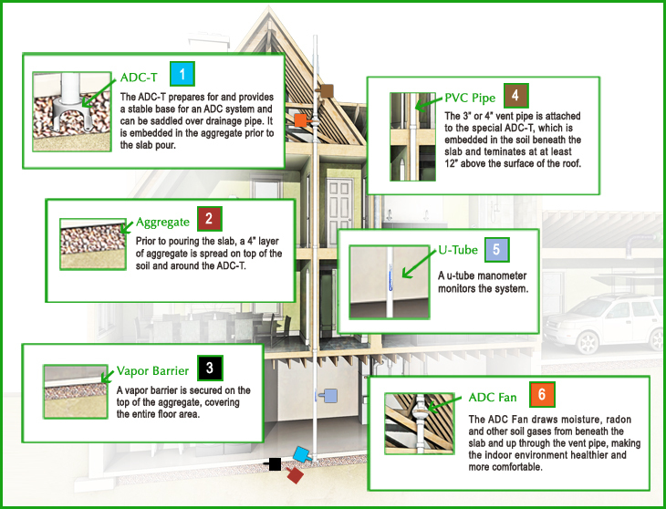 Active Dampness Control (ADC) System radon diagram